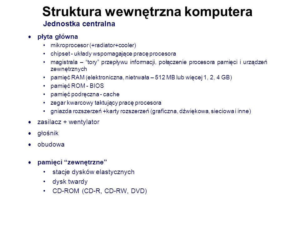 Struktura wewnętrzna komputera Jednostka centralna  płyta główna mikroprocesor (+radiator+cooler) chipset - układy wspomagające pracę procesora magistrala – tory przepływu informacji, połączenie procesora pamięci i urządzeń zewnętrznych pamięć RAM (elektroniczna, nietrwała – 512 MB lub więcej 1, 2, 4 GB) pamięć ROM - BIOS pamięć podręczna - cache zegar kwarcowy taktujący pracę procesora gniazda rozszerzeń +karty rozszerzeń (graficzna, dźwiękowa, sieciowa i inne)  zasilacz + wentylator  głośnik  obudowa  pamięci zewnętrzne stacje dysków elastycznych dysk twardy CD-ROM (CD-R, CD-RW, DVD)