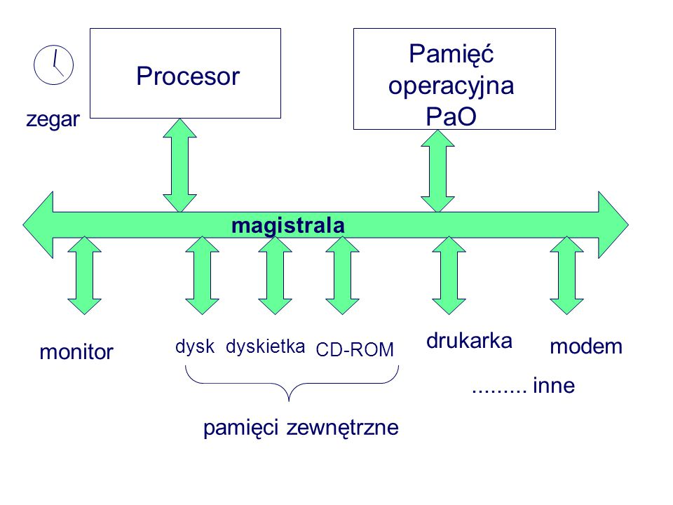 Procesor Pamięć operacyjna PaO magistrala monitor dyskdyskietka pamięci zewnętrzne CD-ROM drukarka.........