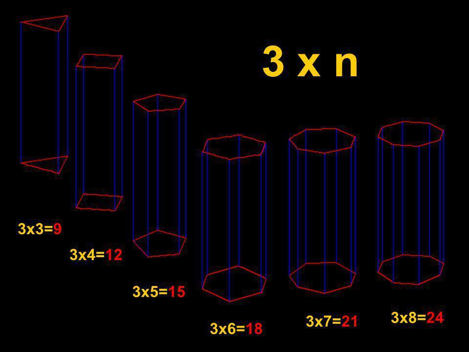 3x3=9 3x4=12 3x5=15 3x6=18 3x7=21 3x8=24 3 x n