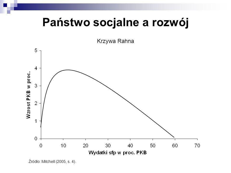 Krzywa Rahna Źródło: Mitchell (2005, s. 4). Państwo socjalne a rozwój
