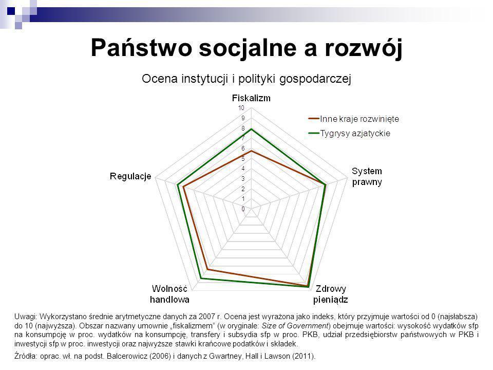 Państwo socjalne a rozwój Ocena instytucji i polityki gospodarczej Uwagi: Wykorzystano średnie arytmetyczne danych za 2007 r. Ocena jest wyrażona jako