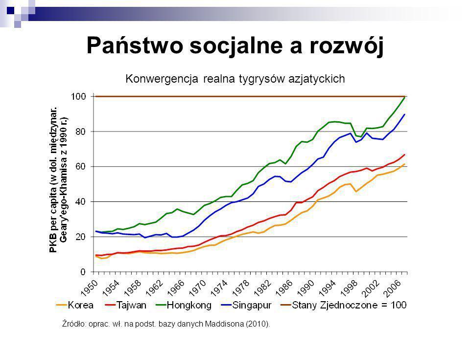 Państwo socjalne a rozwój Konwergencja realna tygrysów azjatyckich Źródło: oprac. wł. na podst. bazy danych Maddisona (2010).