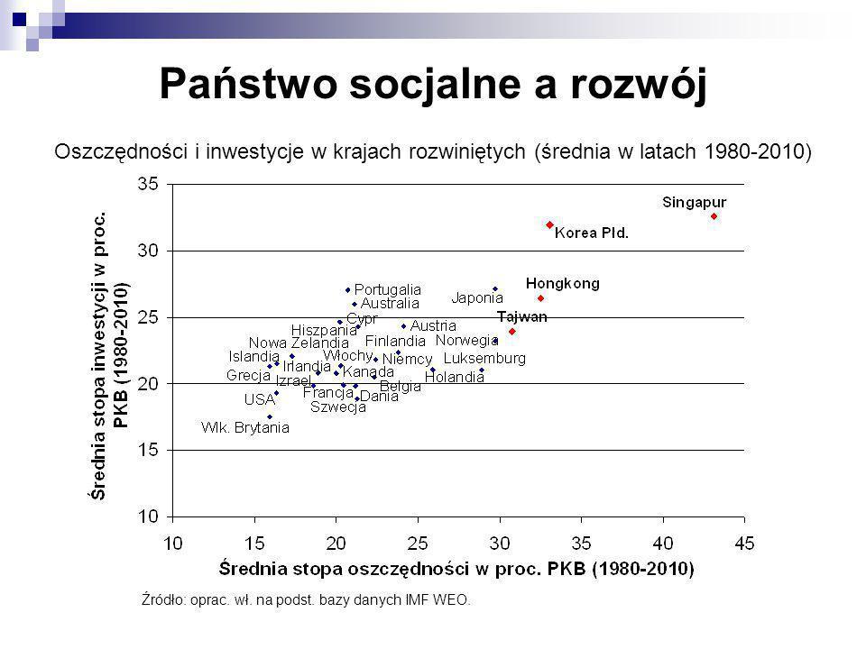Państwo socjalne a rozwój Oszczędności i inwestycje w krajach rozwiniętych (średnia w latach 1980-2010) Źródło: oprac. wł. na podst. bazy danych IMF W