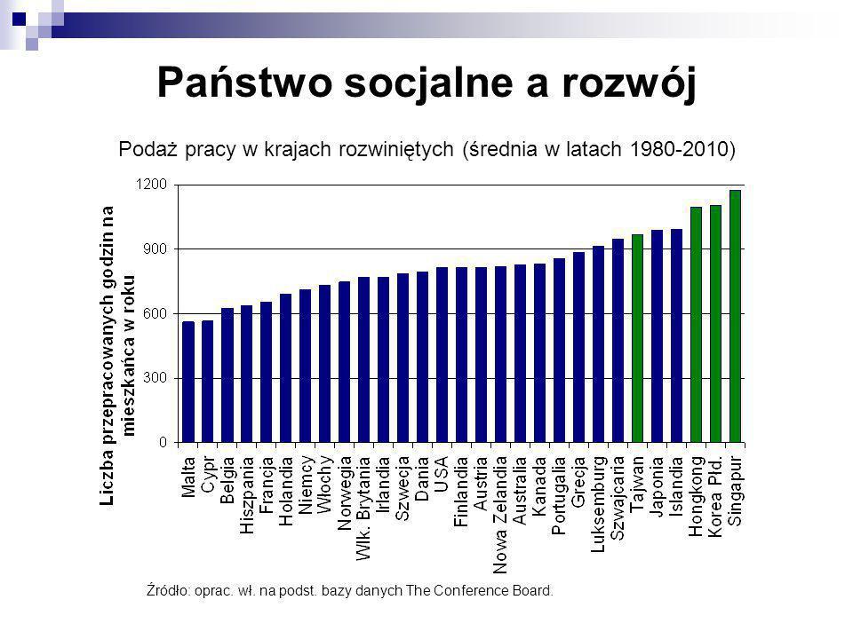 Państwo socjalne a rozwój Podaż pracy w krajach rozwiniętych (średnia w latach 1980-2010) Źródło: oprac. wł. na podst. bazy danych The Conference Boar