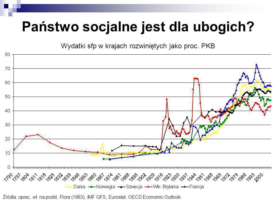 Wydatki sfp w krajach rozwiniętych jako proc. PKB Źródła: oprac. wł. na podst. Flora (1983), IMF GFS, Eurostat, OECD Economic Outlook. Państwo socjaln