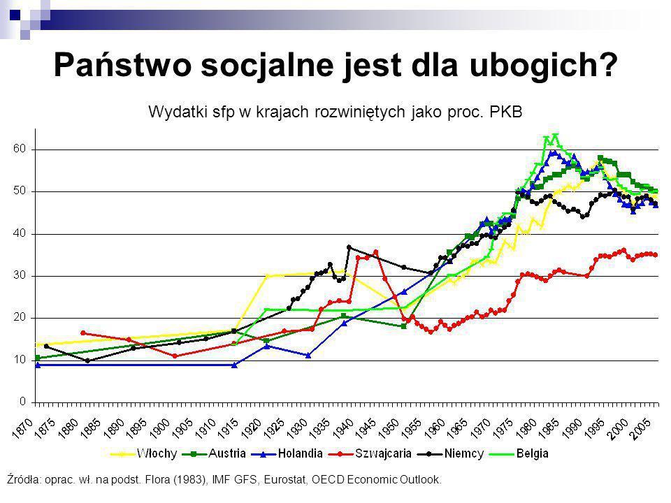 Źródła: oprac. wł. na podst. Flora (1983), IMF GFS, Eurostat, OECD Economic Outlook. Wydatki sfp w krajach rozwiniętych jako proc. PKB Państwo socjaln