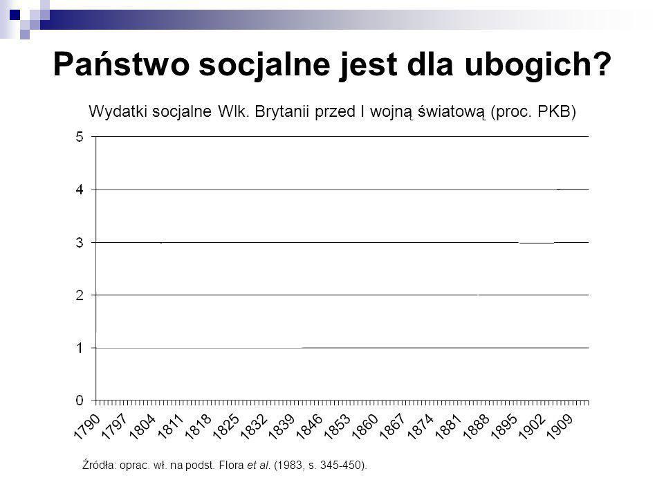 Wydatki socjalne Wlk. Brytanii przed I wojną światową (proc. PKB) Źródła: oprac. wł. na podst. Flora et al. (1983, s. 345-450). Państwo socjalne jest