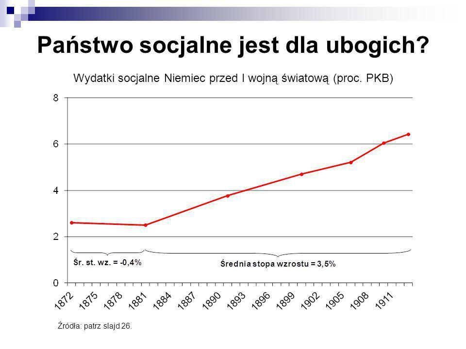 Wydatki socjalne Niemiec przed I wojną światową (proc. PKB) Źródła: patrz slajd 26. Państwo socjalne jest dla ubogich?