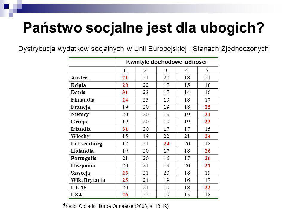 Dystrybucja wydatków socjalnych w Unii Europejskiej i Stanach Zjednoczonych Źródło: Collado i Iturbe-Ormaetxe (2008, s. 18-19). Kwintyle dochodowe lud