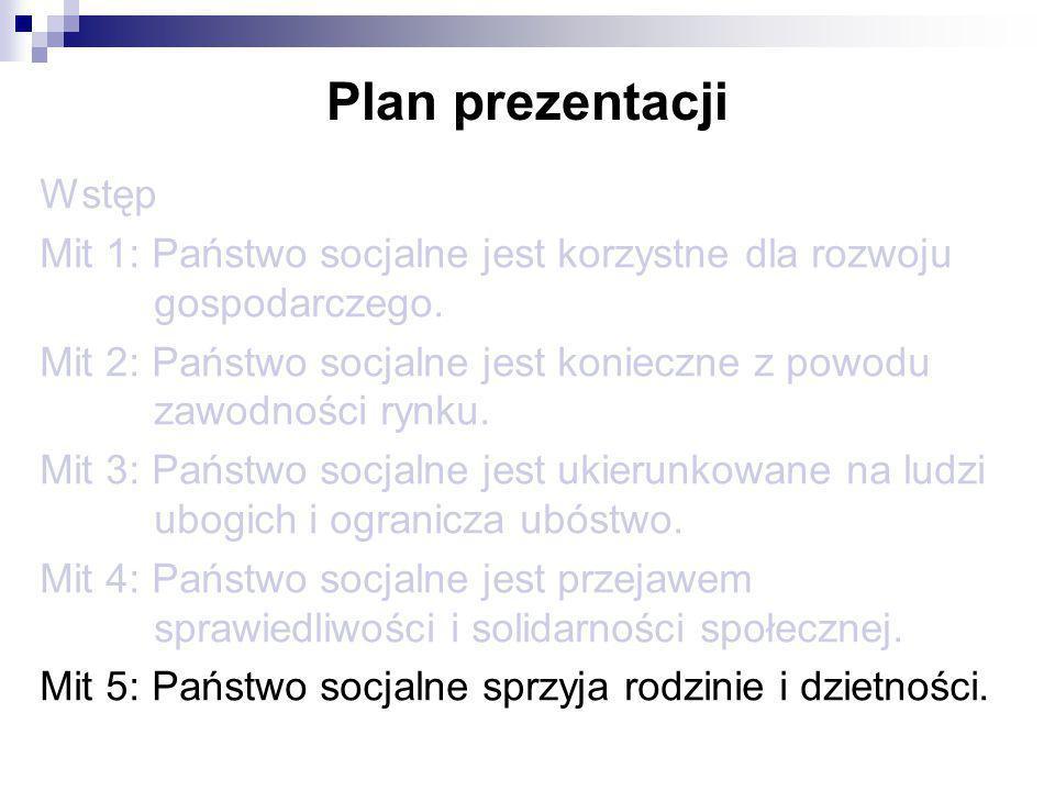 Plan prezentacji Wstęp Mit 1: Państwo socjalne jest korzystne dla rozwoju gospodarczego. Mit 2: Państwo socjalne jest konieczne z powodu zawodności ry