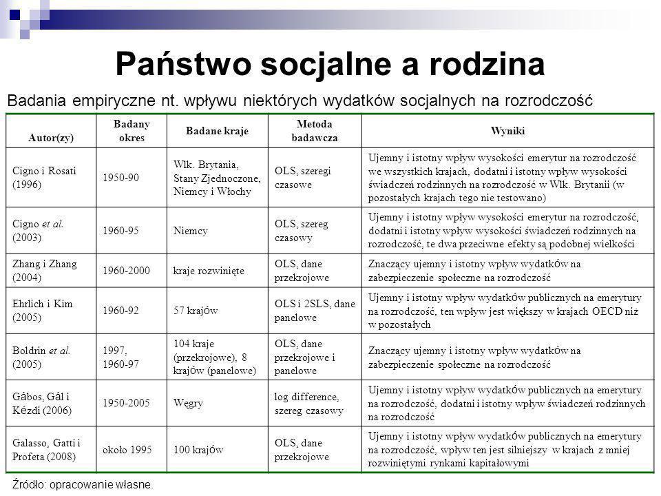 Badania empiryczne nt. wpływu niektórych wydatków socjalnych na rozrodczość Autor(zy) Badany okres Badane kraje Metoda badawcza Wyniki Cigno i Rosati