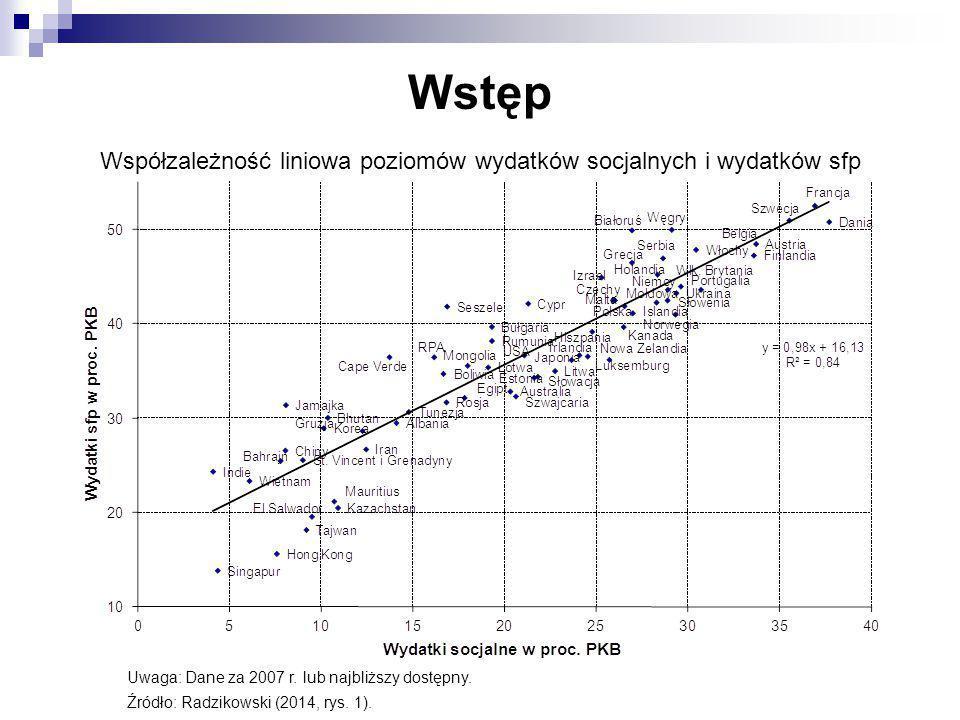Wstęp Współzależność liniowa poziomów wydatków socjalnych i wydatków sfp Uwaga: Dane za 2007 r. lub najbliższy dostępny. Źródło: Radzikowski (2014, ry