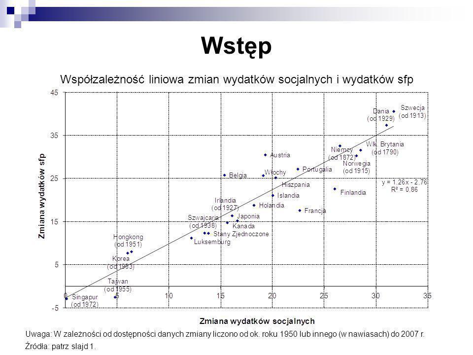 Wstęp Współzależność liniowa zmian wydatków socjalnych i wydatków sfp Uwaga: W zależności od dostępności danych zmiany liczono od ok. roku 1950 lub in