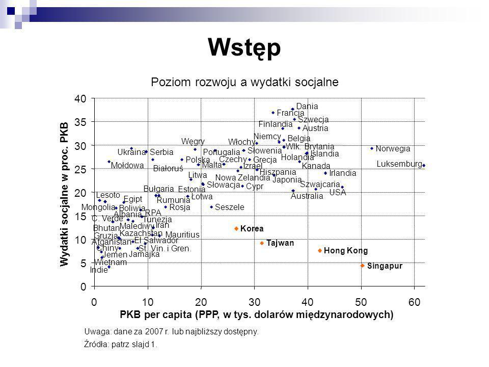 Wstęp Poziom rozwoju a wydatki socjalne Uwaga: dane za 2007 r. lub najbliższy dostępny. Źródła: patrz slajd 1.