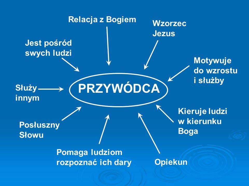 PRZYWÓDCA Relacja z Bogiem Wzorzec Jezus Posłuszny Słowu Pomaga ludziom rozpoznać ich dary Motywuje do wzrostu i służby Jest pośród swych ludzi Opieku