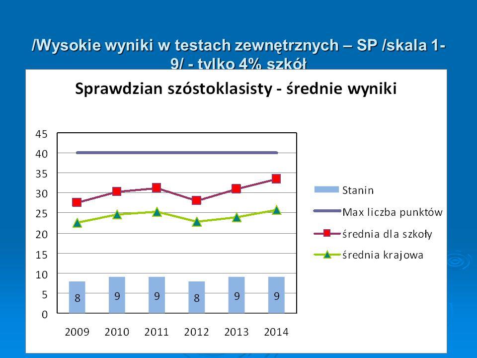 /Wysokie wyniki w testach zewnętrznych – SP /skala 1- 9/ - tylko 4% szkół