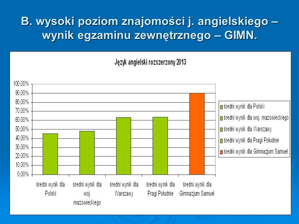 B. wysoki poziom znajomości j. angielskiego – wynik egzaminu zewnętrznego – GIMN.