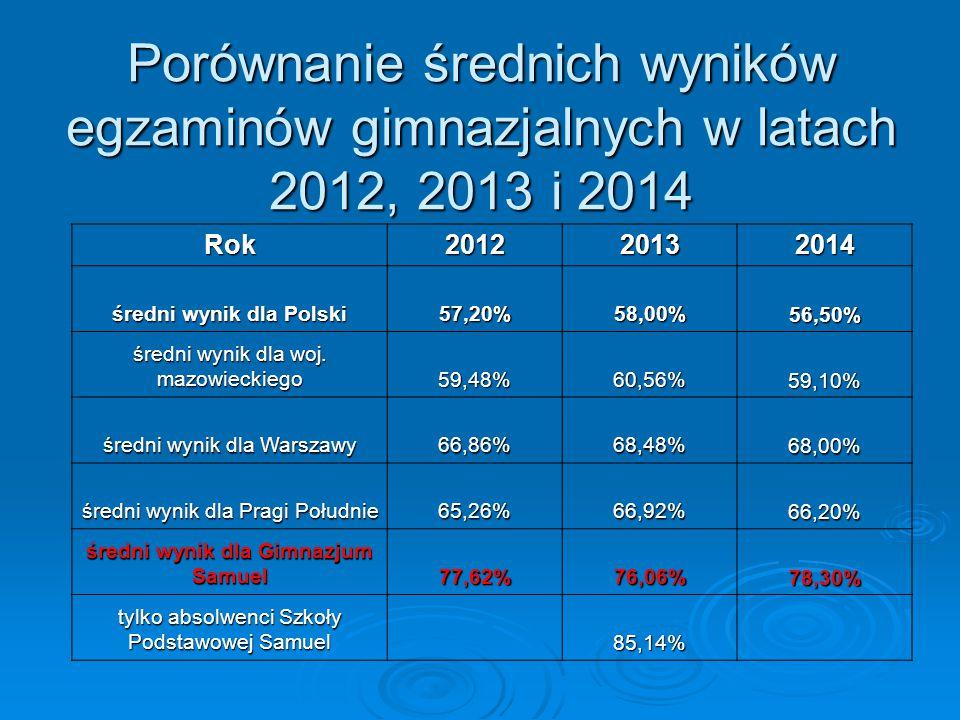 Porównanie średnich wyników egzaminów gimnazjalnych w latach 2012, 2013 i 2014 Rok201220132014 średni wynik dla Polski 57,20%58,00%56,50% średni wynik
