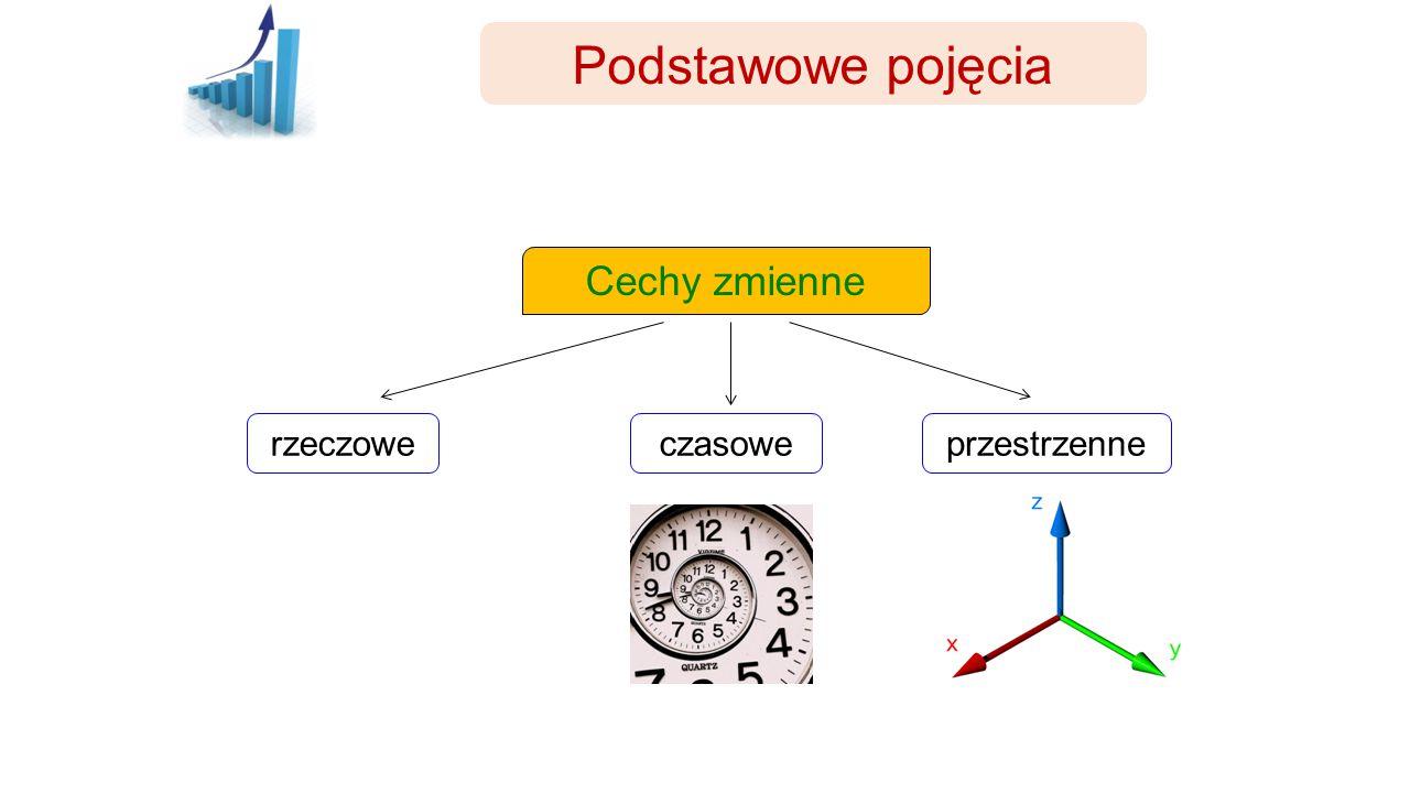 Mierniki statystyczne Miary kształtu rozkładu Skośność Gdy  > 0 : rozkład prawostronnie asymetryczny Gdy  < 0 : rozkład lewostronnie asymetryczny Gdy  = 0 : rozkład symetryczny