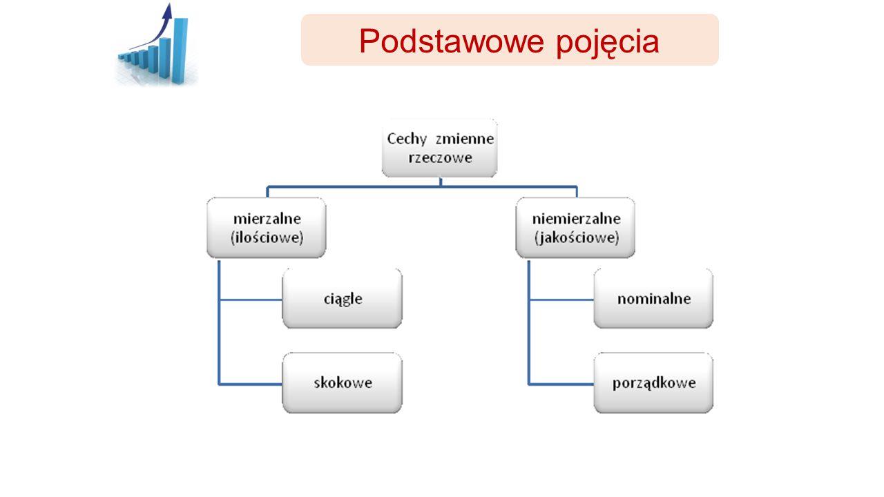 Zróżnicowanie wyników Miary rozproszenia Wariancja UWAGA.