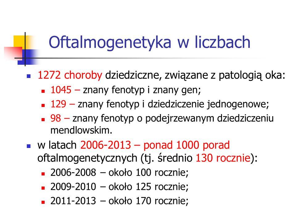 Oftalmogenetyka w liczbach 1272 choroby dziedziczne, związane z patologią oka: 1045 – znany fenotyp i znany gen; 129 – znany fenotyp i dziedziczenie j