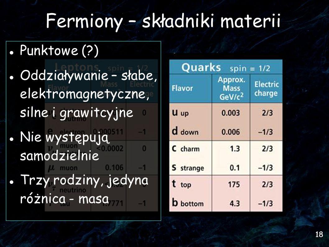 18 Fermiony – składniki materii Punktowe ( )  Oddziaływanie – słabe, elektromagnetyczne, silne i grawitcyjne Nie występują samodzielnie Trzy rodziny, jedyna różnica - masa