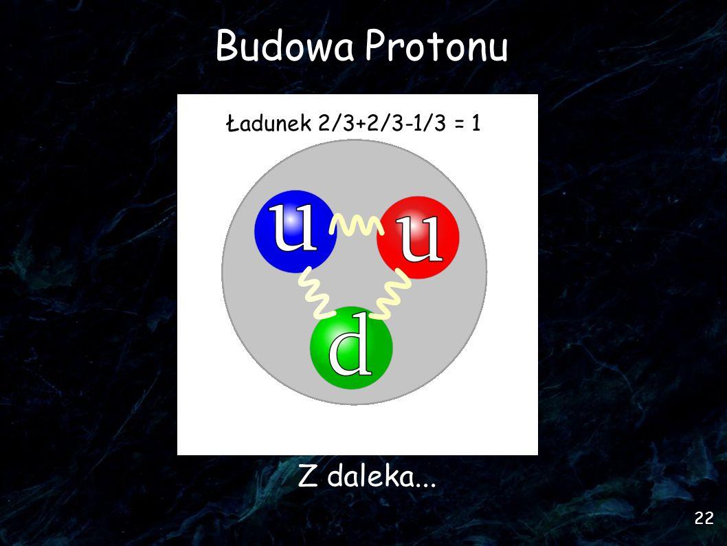 22 Budowa Protonu Z daleka... Ładunek 2/3+2/3-1/3 = 1