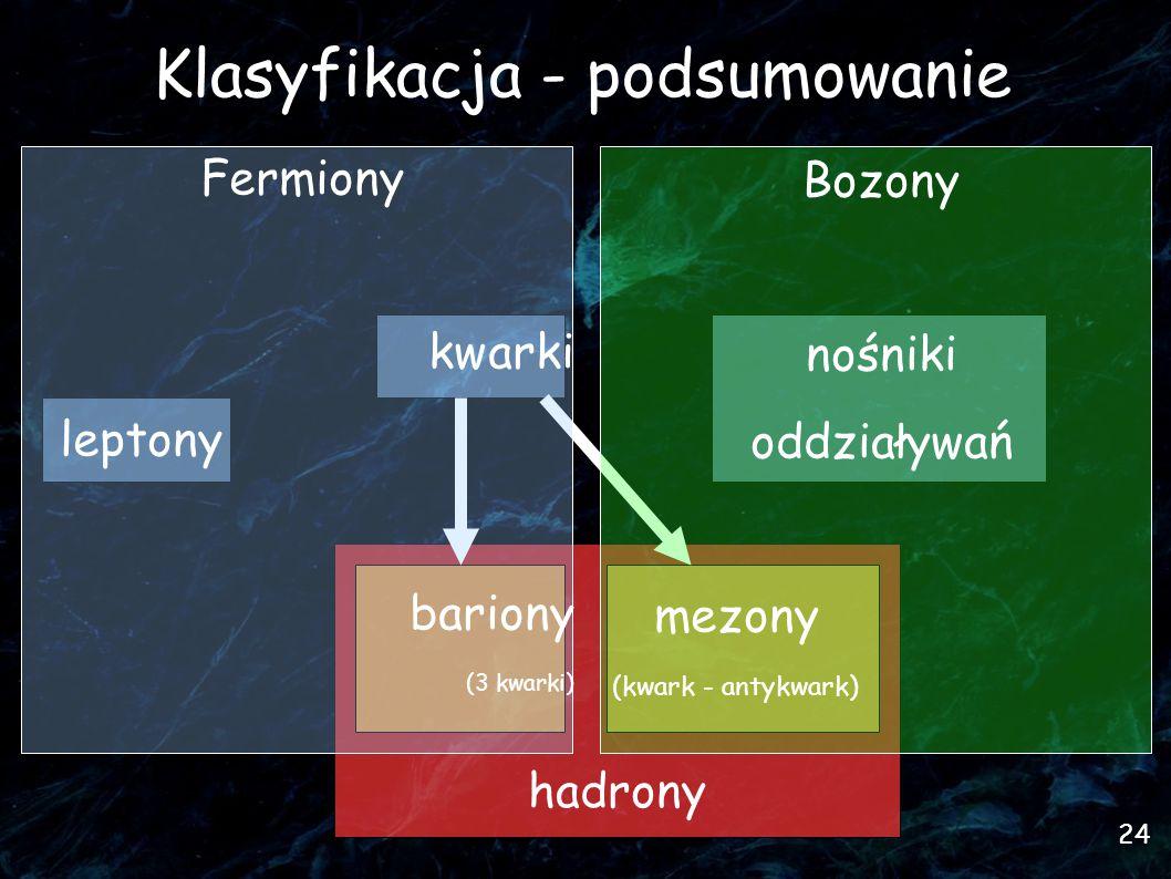 24 hadrony Klasyfikacja - podsumowanie Fermiony kwarki leptony bariony (3 kwarki) Bozony nośniki oddziaływań mezony (kwark - antykwark) 