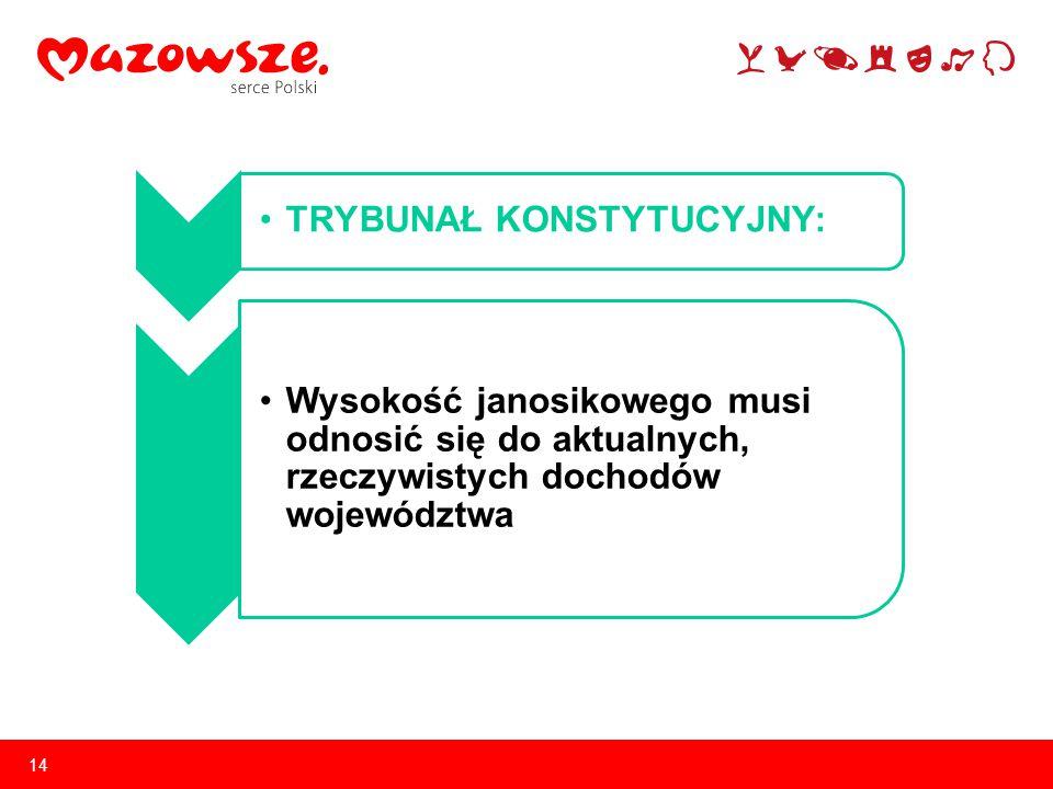 14 TRYBUNAŁ KONSTYTUCYJNY: Wysokość janosikowego musi odnosić się do aktualnych, rzeczywistych dochodów województwa