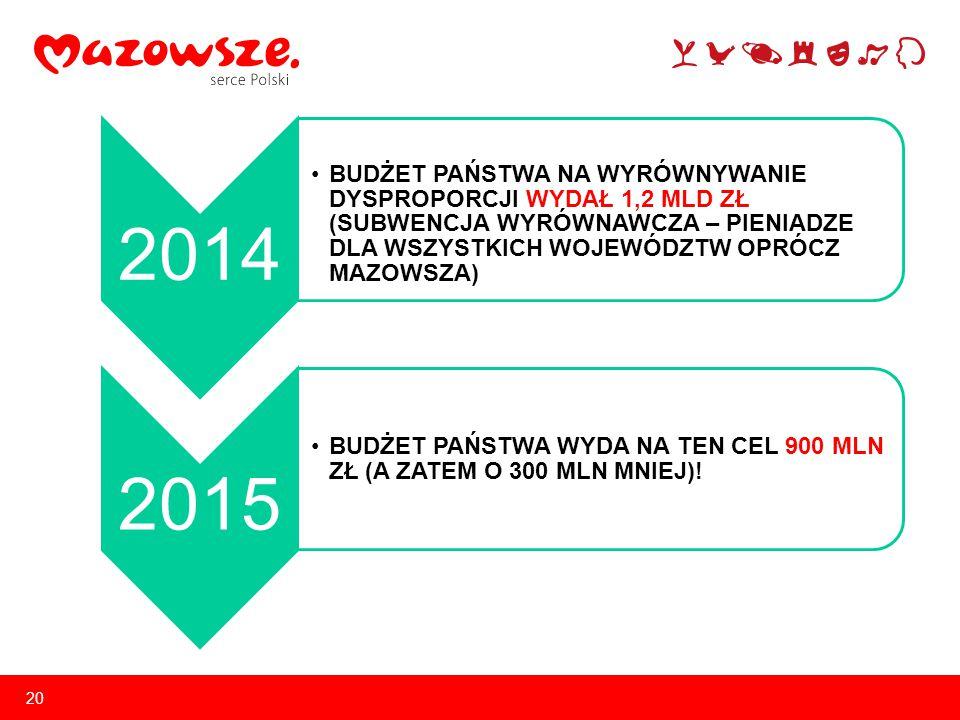 20 2014 BUDŻET PAŃSTWA NA WYRÓWNYWANIE DYSPROPORCJI WYDAŁ 1,2 MLD ZŁ (SUBWENCJA WYRÓWNAWCZA – PIENIADZE DLA WSZYSTKICH WOJEWÓDZTW OPRÓCZ MAZOWSZA) 2015 BUDŻET PAŃSTWA WYDA NA TEN CEL 900 MLN ZŁ (A ZATEM O 300 MLN MNIEJ)!