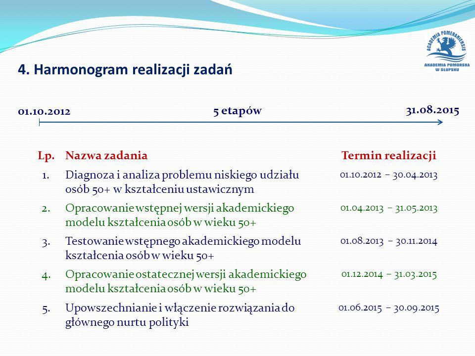 Lp.Nazwa zadaniaTermin realizacji 1. Diagnoza i analiza problemu niskiego udziału osób 50+ w kształceniu ustawicznym 01.10.2012 – 30.04.2013 2. Opraco