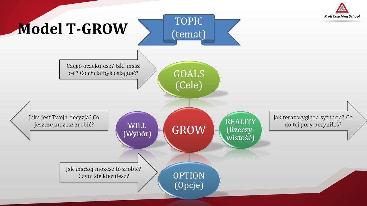 Model T-GROW GROW GOALS (Cele) REALITY (Rzeczy- wistość) OPTION (Opcje) WILL (Wybór) Czego oczekujesz? Jaki masz cel? Co chciałbyś osiągnąć? Jak teraz
