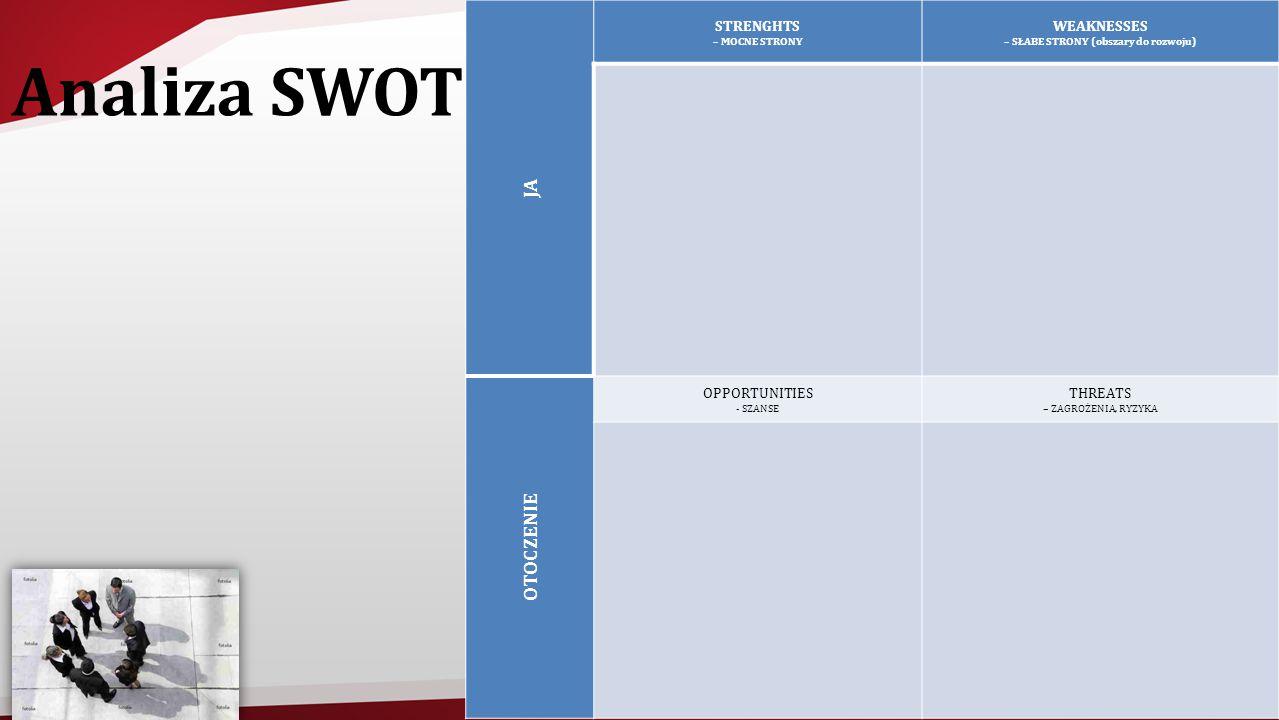 Analiza SWOT JA STRENGHTS – MOCNE STRONY WEAKNESSES – SŁABE STRONY (obszary do rozwoju) OTOCZENIE OPPORTUNITIES - SZANSE THREATS – ZAGROŻENIA, RYZYKA