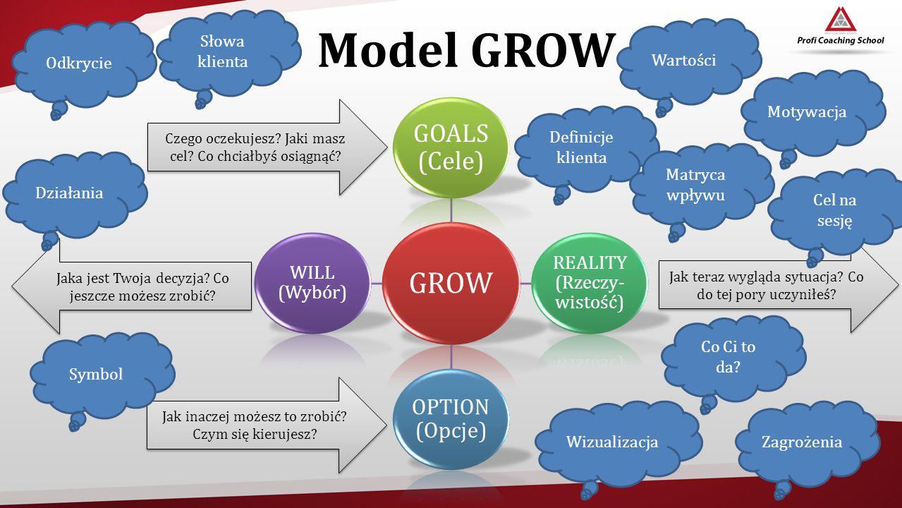 Model GROW GROW GOALS (Cele) REALITY (Rzeczy- wistość) OPTION (Opcje) WILL (Wybór) Czego oczekujesz? Jaki masz cel? Co chciałbyś osiągnąć? Jak teraz w