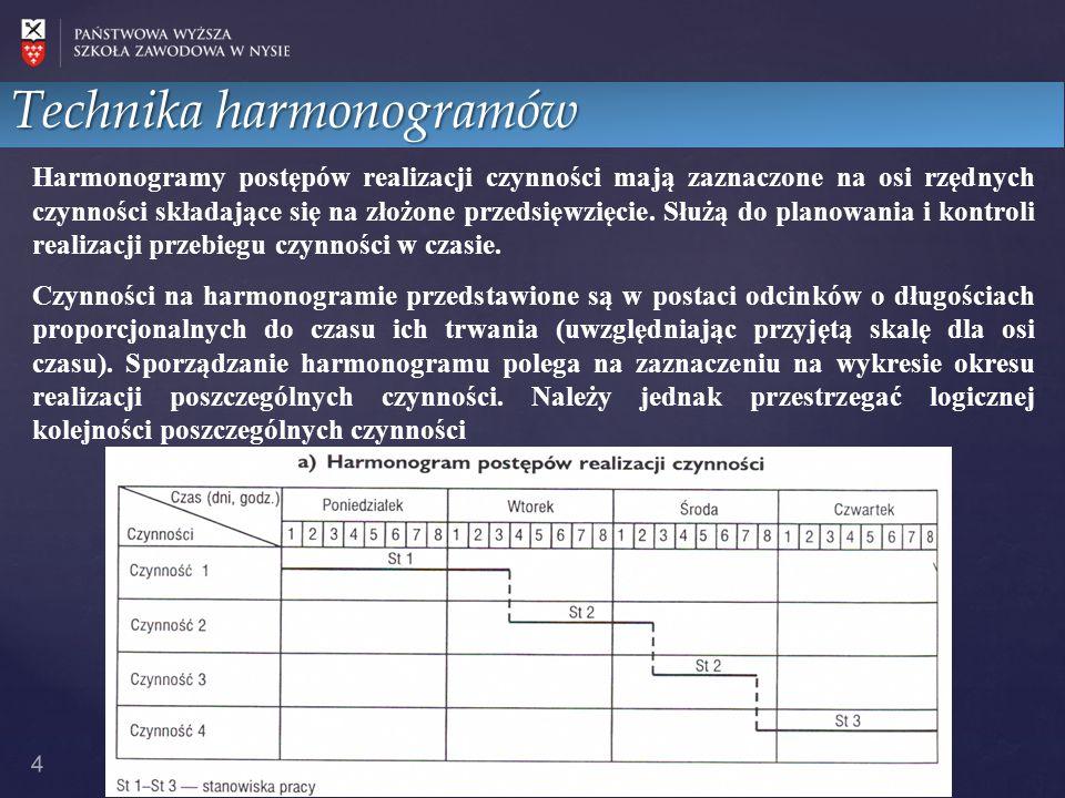 4 Technika harmonogramów Harmonogramy postępów realizacji czynności mają zaznaczone na osi rzędnych czynności składające się na złożone przedsięwzięci