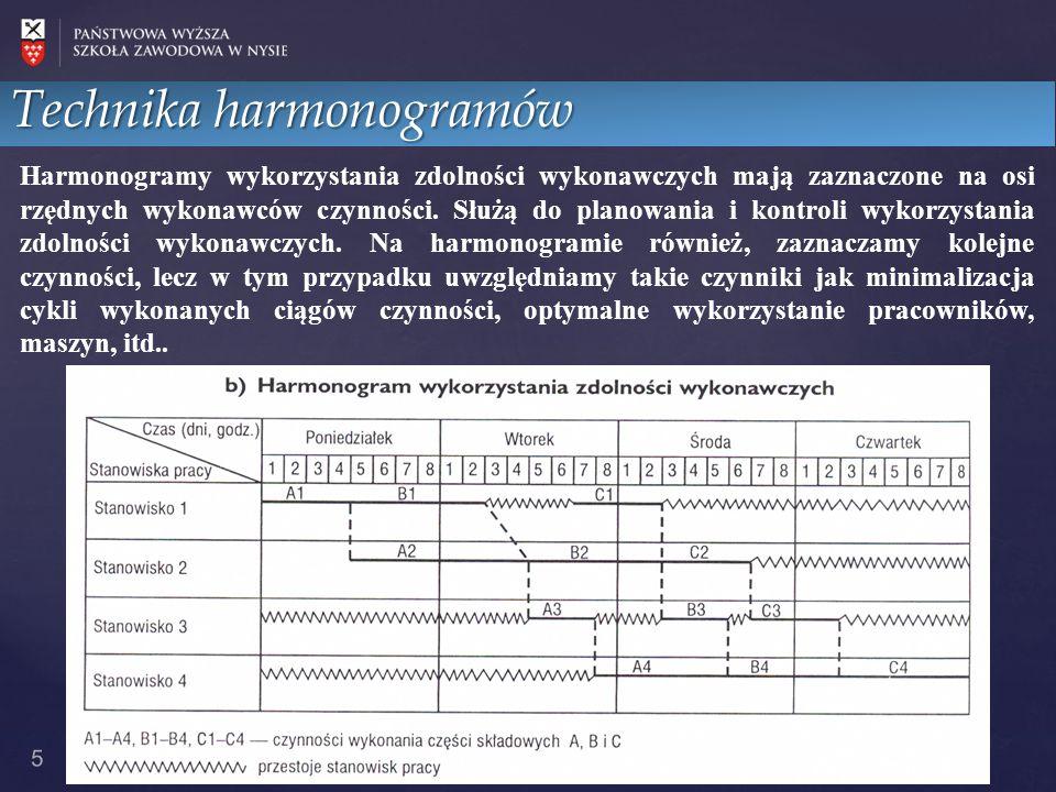 5 Technika harmonogramów Harmonogramy wykorzystania zdolności wykonawczych mają zaznaczone na osi rzędnych wykonawców czynności. Służą do planowania i