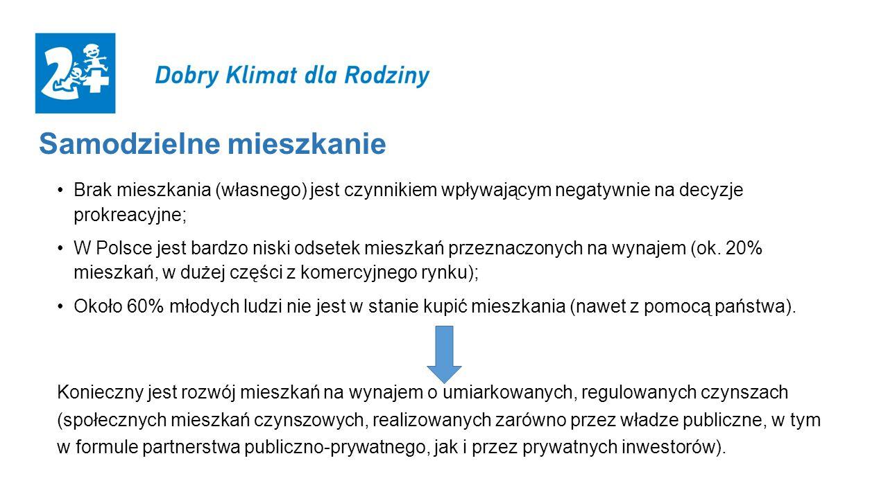Brak mieszkania (własnego) jest czynnikiem wpływającym negatywnie na decyzje prokreacyjne; W Polsce jest bardzo niski odsetek mieszkań przeznaczonych
