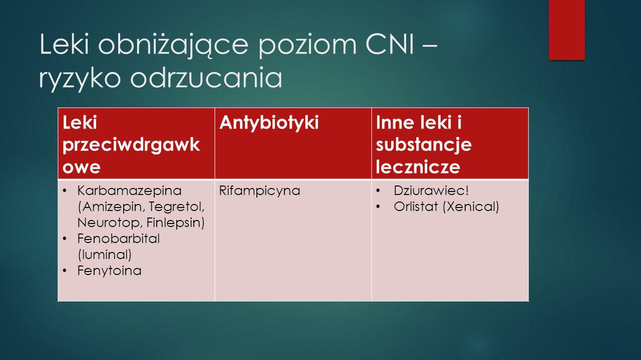 Leki obniżające poziom CNI – ryzyko odrzucania Leki przeciwdrgawk owe AntybiotykiInne leki i substancje lecznicze Karbamazepina (Amizepin, Tegretol, N