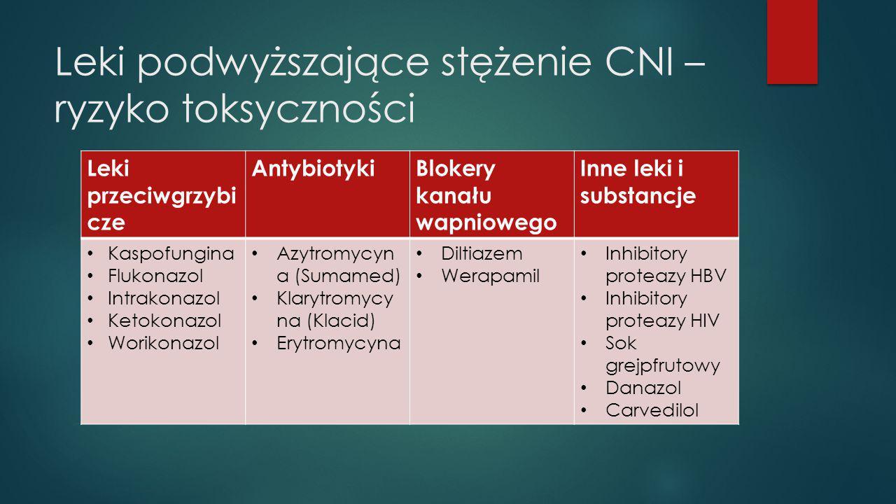 Leki podwyższające stężenie CNI – ryzyko toksyczności Leki przeciwgrzybi cze AntybiotykiBlokery kanału wapniowego Inne leki i substancje Kaspofungina