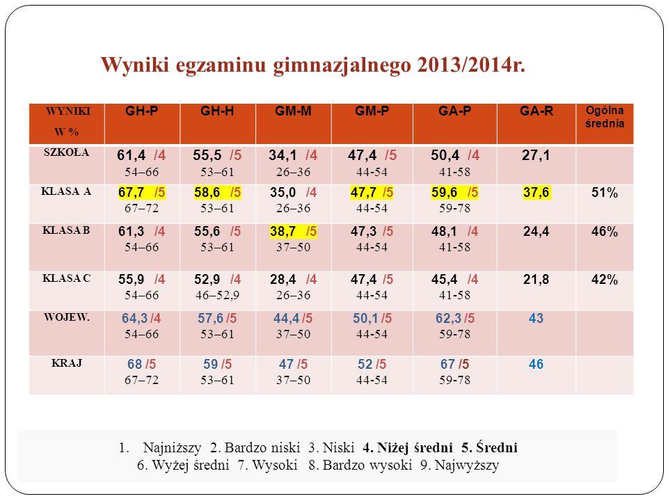 Za rozwiązanie zadań z języka angielskiego na poziomie rozszerzonym gimnazjaliści uzyskali średnio 27,1% punktów.