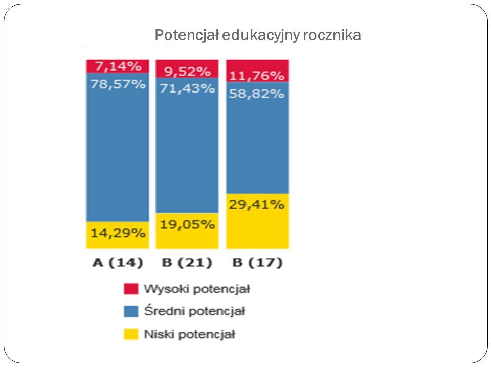 Potencjał edukacyjny rocznika