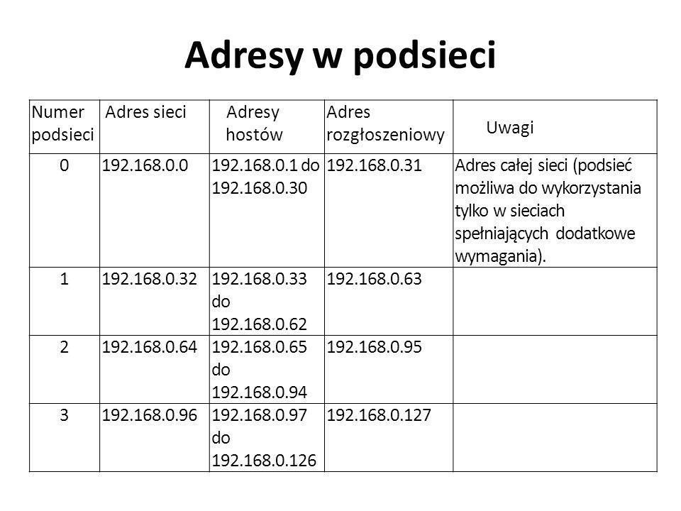 Adresy w podsieci Numer podsieci Adres sieciAdresy hostów Adres rozgłoszeniowy Uwagi 0192.168.0.0192.168.0.1 do 192.168.0.30 192.168.0.31Adres całej s