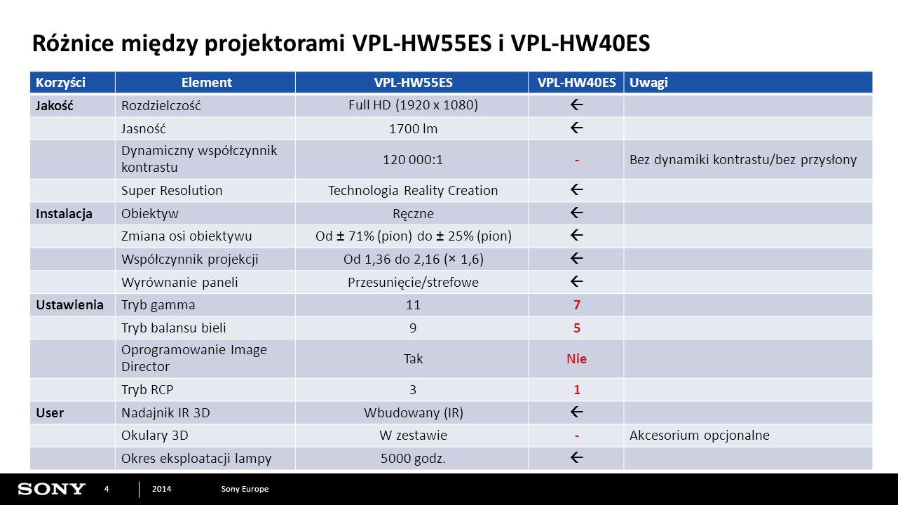 Sony Europe2014 4 Różnice między projektorami VPL-HW55ES i VPL-HW40ES KorzyściElementVPL-HW55ESVPL-HW40ESUwagi JakośćRozdzielczośćFull HD (1920 x 1080)  Jasność1700 lm  Dynamiczny współczynnik kontrastu 120 000:1-Bez dynamiki kontrastu/bez przysłony Super ResolutionTechnologia Reality Creation  InstalacjaObiektywRęczne  Zmiana osi obiektywuOd ± 71% (pion) do ± 25% (pion)  Współczynnik projekcjiOd 1,36 do 2,16 (× 1,6)  Wyrównanie paneliPrzesunięcie/strefowe  UstawieniaTryb gamma117 Tryb balansu bieli95 Oprogramowanie Image Director TakNie Tryb RCP31 UserNadajnik IR 3DWbudowany (IR)  Okulary 3DW zestawie-Akcesorium opcjonalne Okres eksploatacji lampy5000 godz.