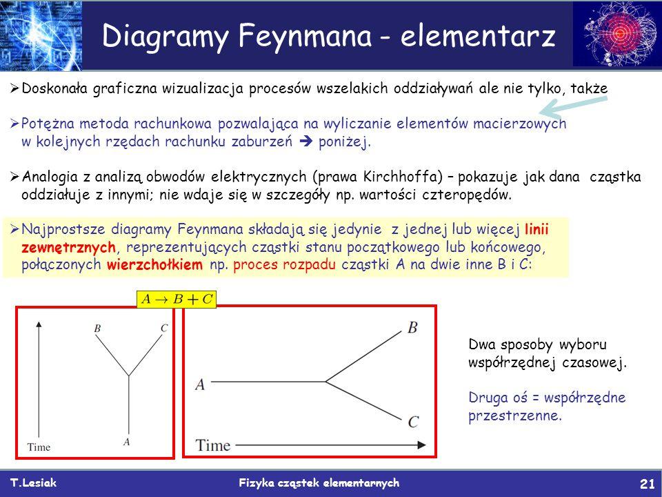 T.Lesiak Fizyka cząstek elementarnych 21 Diagramy Feynmana - elementarz  Doskonała graficzna wizualizacja procesów wszelakich oddziaływań ale nie tylko, także  Potężna metoda rachunkowa pozwalająca na wyliczanie elementów macierzowych w kolejnych rzędach rachunku zaburzeń  poniżej.