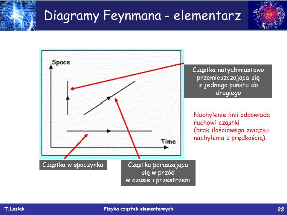 T.Lesiak Fizyka cząstek elementarnych 22 Cząstka w spoczynkuCząstka poruszająca się w przód w czasie i przestrzeni Cząstka natychmiastowo przemieszcza