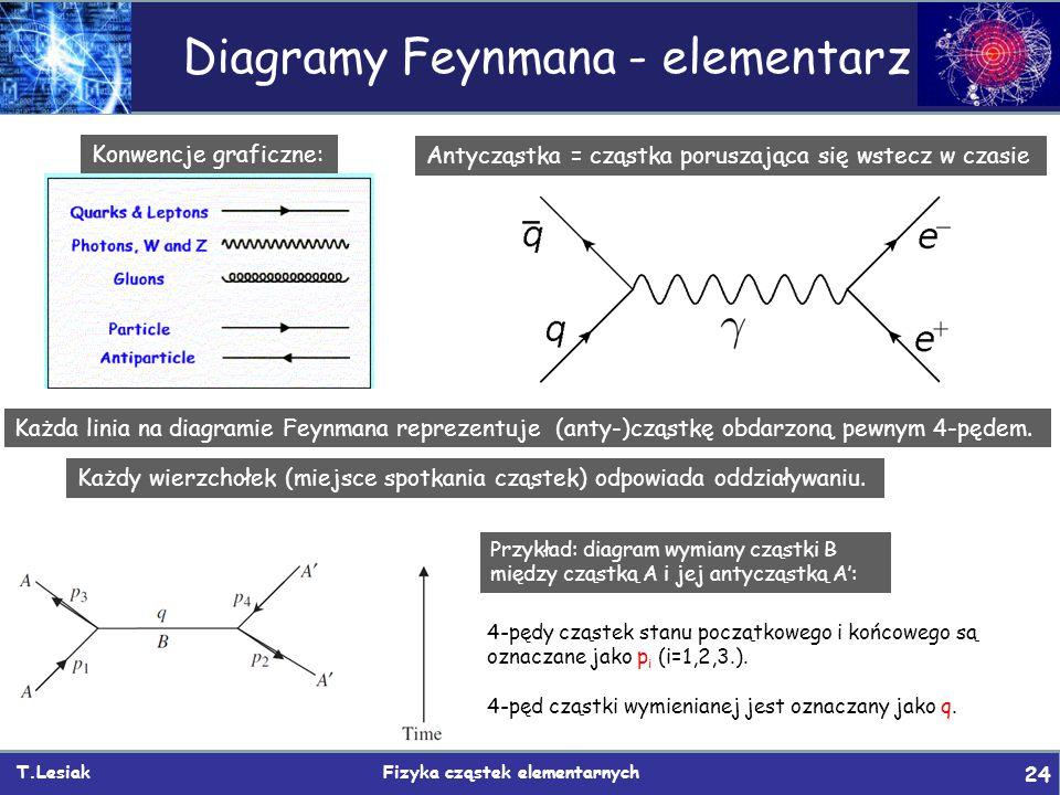 T.Lesiak Fizyka cząstek elementarnych 24 Diagramy Feynmana - elementarz Konwencje graficzne: Antycząstka = cząstka poruszająca się wstecz w czasie Każ