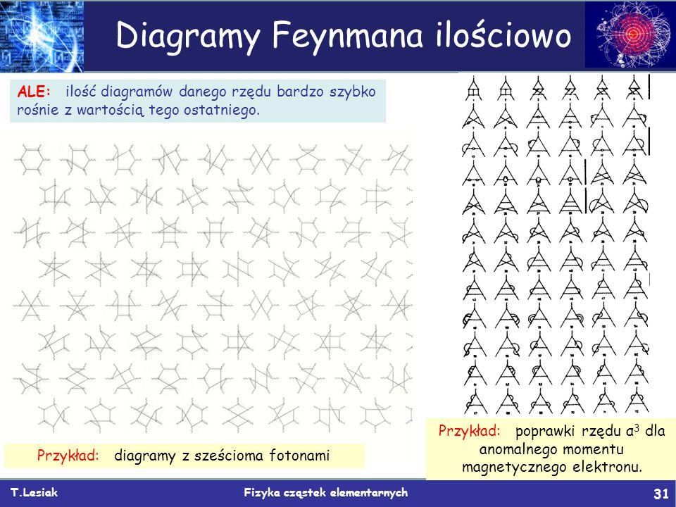 T.Lesiak Fizyka cząstek elementarnych 31 Diagramy Feynmana ilościowo ALE: ilość diagramów danego rzędu bardzo szybko rośnie z wartością tego ostatniego.