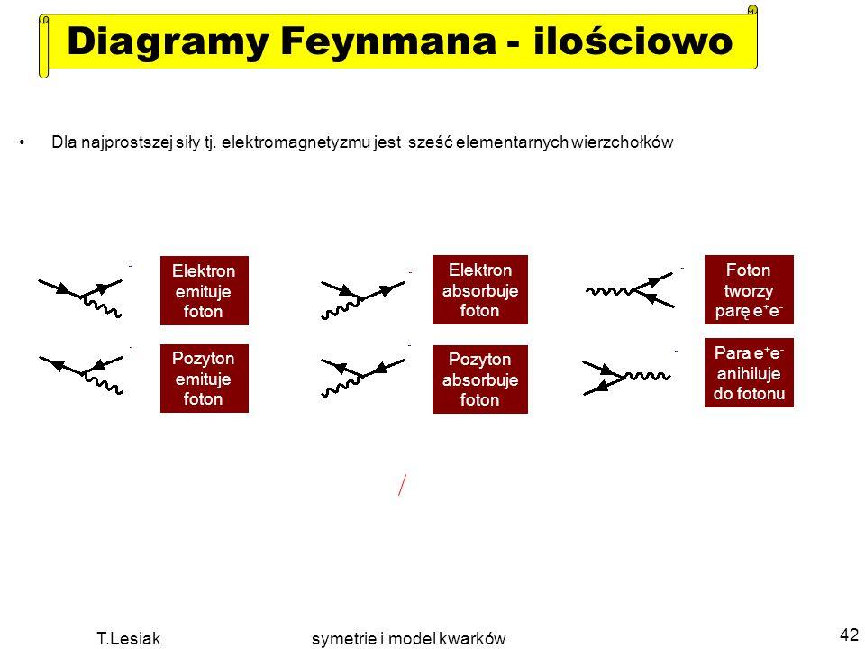T.Lesiak symetrie i model kwarków 42 Diagramy Feynmana - ilościowo Dla najprostszej siły tj. elektromagnetyzmu jest sześć elementarnych wierzchołków E