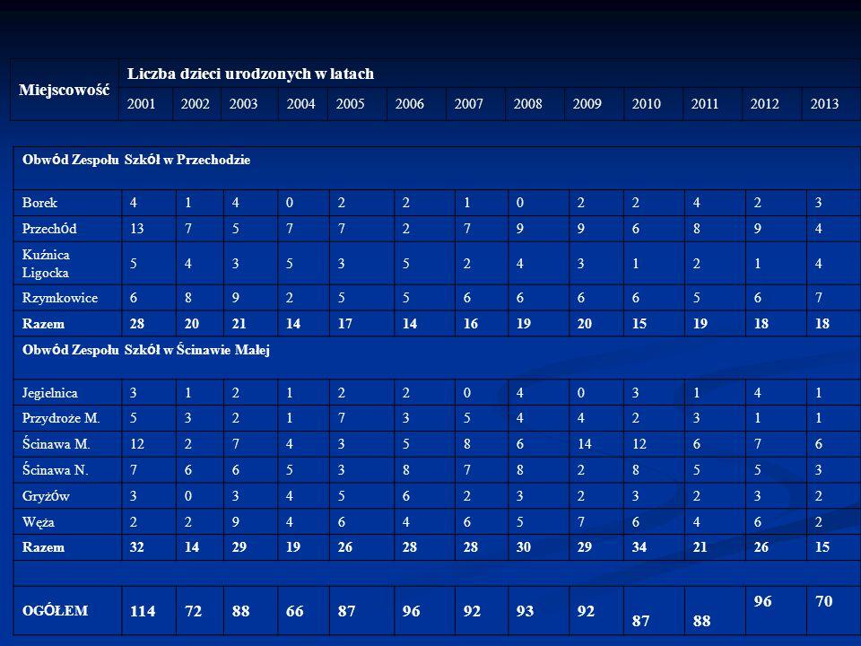 Miejscowość Liczba dzieci urodzonych w latach 2001200220032004200520062007200820092010201120122013 Obw ó d Zespołu Szk ó ł w Przechodzie Borek41402210