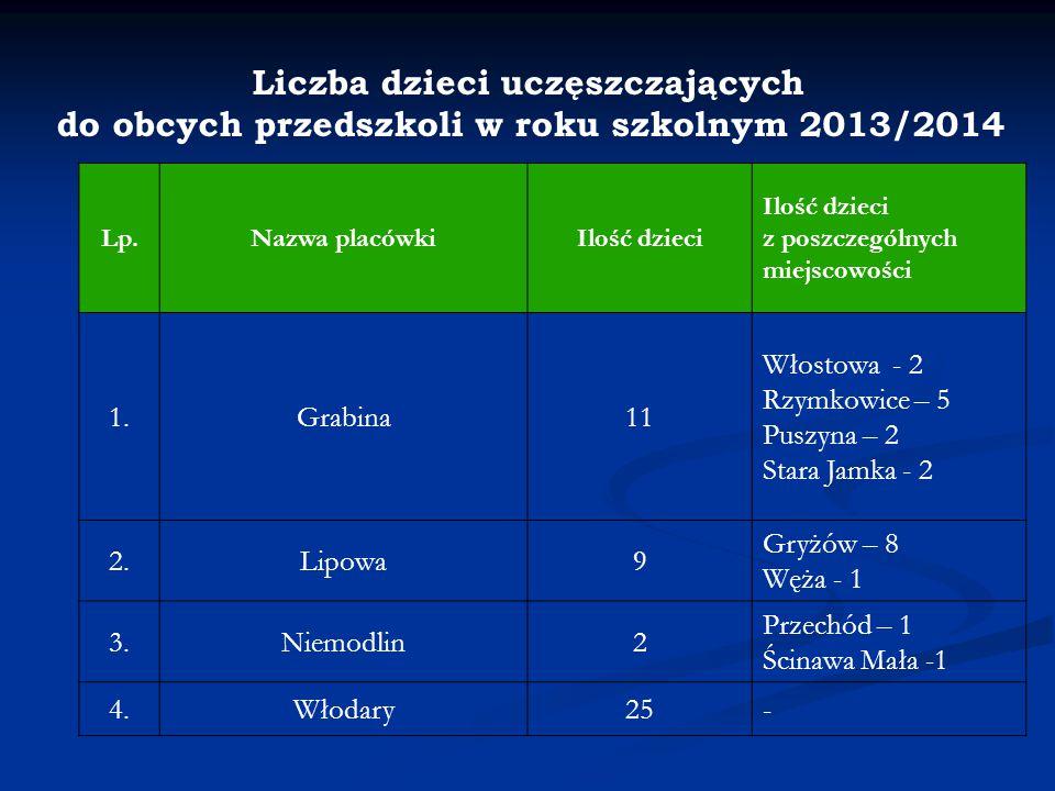 Liczba dzieci uczęszczających do obcych przedszkoli w roku szkolnym 2013/2014 Lp.Nazwa placówkiIlość dzieci Ilość dzieci z poszczególnych miejscowości